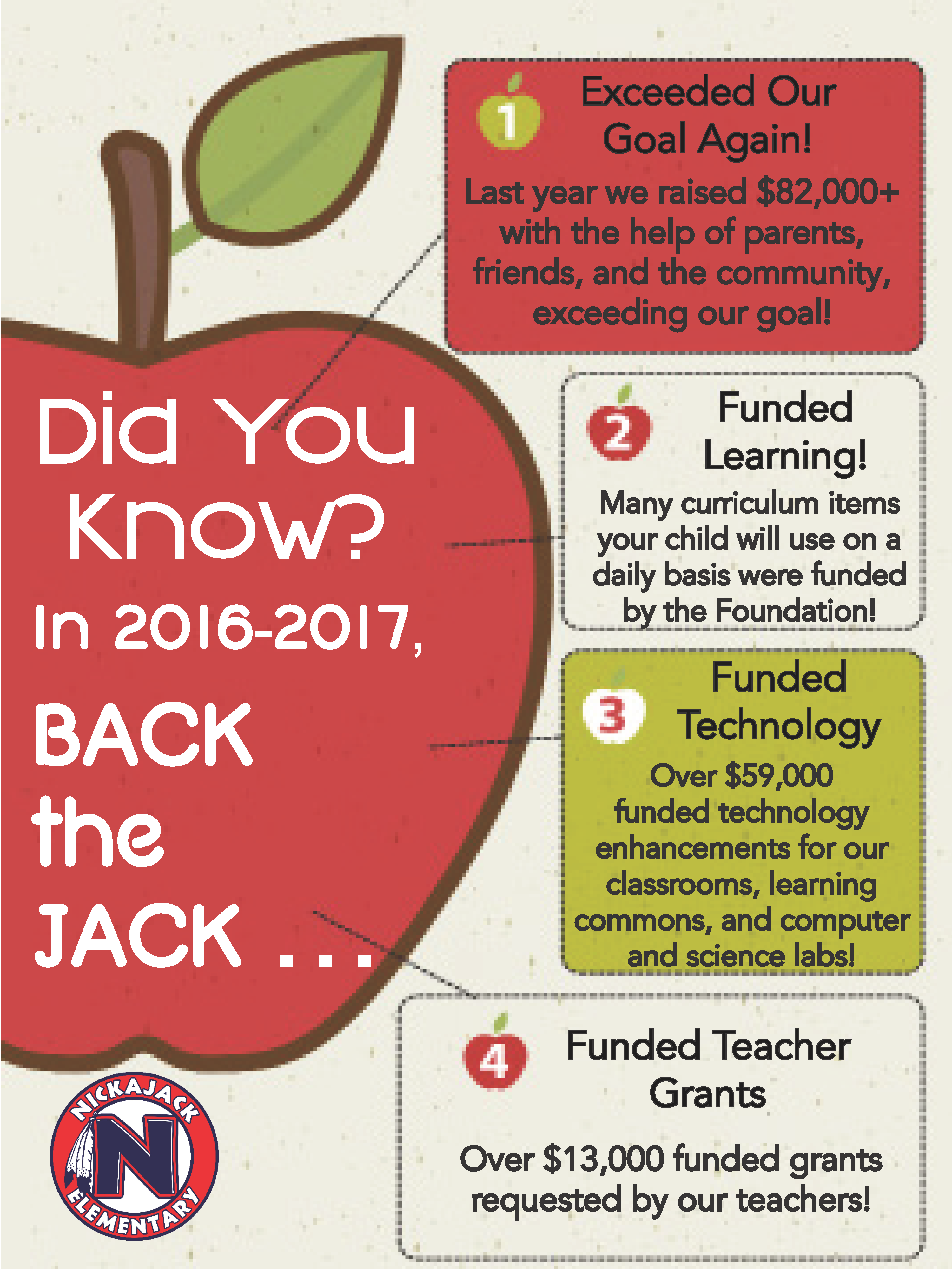 Nickajack Elementary Foundation
